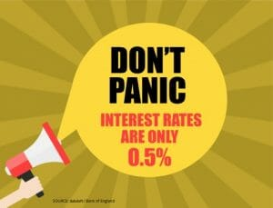 INTEREST RATE CHANGE - DON'T PANIC INTEREST RATES ARE ONLY 0.5%