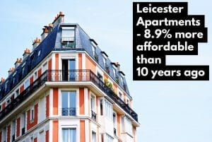 Leicester Apartments are 8.9% more affordable than 10 years ago