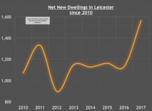 Leicester Property Market and Hammond's Budget Promise to Build 300,000 more homes