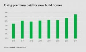 RISING PREMIUM PAID FOR NEW BUILD HOMES