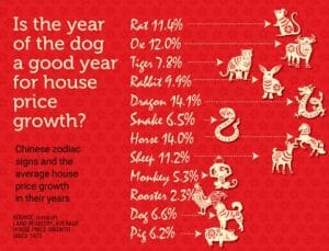 IS THE YEAR OF THE DOG A GOOD YEAR FOR HOUSE PRICE GROWTH?
