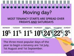 MOVING DAY - MOST TENANCY STARTS ARE SPREAD OVER FRIDAYS AND SATURDAYS...