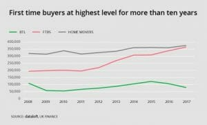 FIRST TIME BUYERS AT HIGHEST LEVEL FOR MORE THAN 10 YEARS