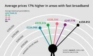 AVERAGE HOUSE PRICES ARE 17% HIGHER IN AREAS WITH FAST BROADBAND