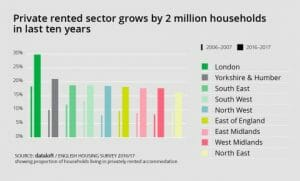 THE PRIVATE RENTAL SECTOR HAS GROWN BY 2 MILLION HOUSEHOLDS IN THE LAST 10 YEARS...