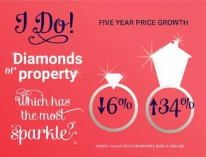 I DO! ARE DIAMONDS WORTH MORE THAN PROPERTY?