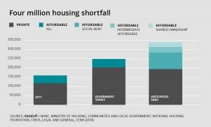 Housing Shortfall...