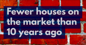 65% Drop in Properties For Sale Today in Leicester Compared to 10 Years Ago