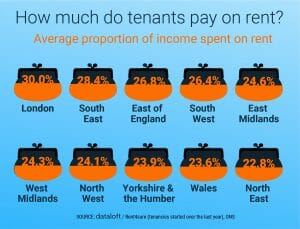 How much do tenants pay on rent?