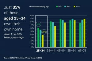 Just 35% of 25-34 year olds own their own home...