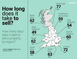 54 Days to sell your home in the East Midlands!