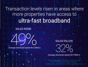 Transaction levels rise in areas with access to ultra fast broadband....